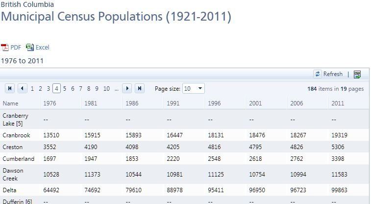 2011 Census, Creston BC