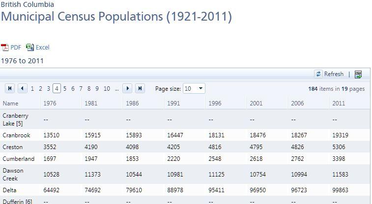 2011 Census, Creston BC